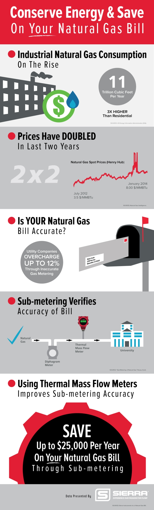 sierra-natural-gas-infographic